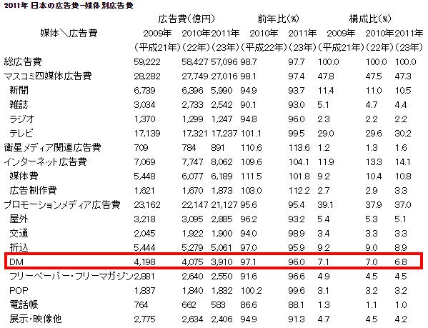 【電通】2011年 日本の広告費(媒体別広告費)