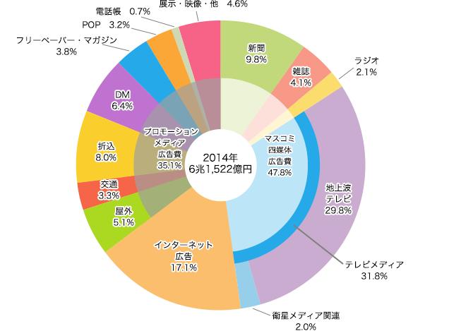 2014年_媒体別広告費