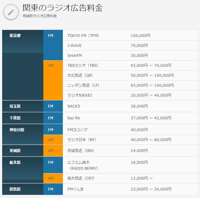 関東のラジオ広告料金   ラジオ広告・ラジオCM企画・制作のラジコム|株式会社シスコム